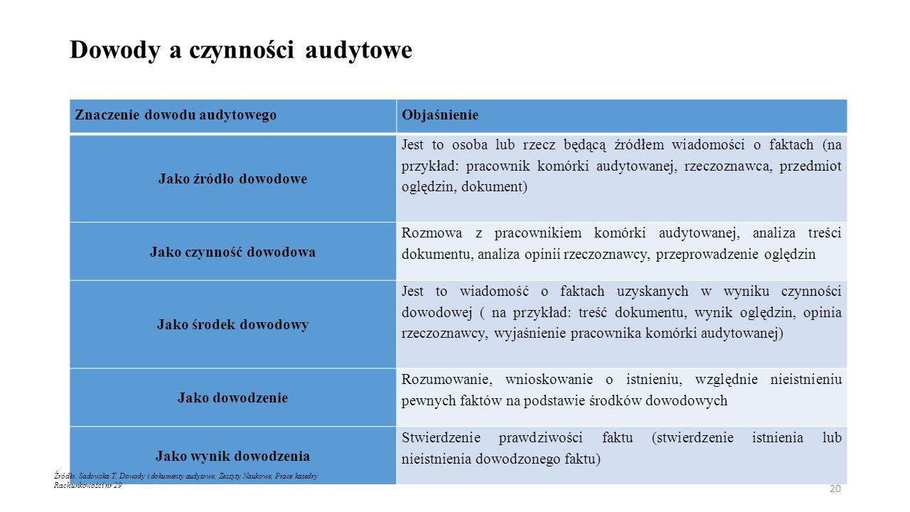 Dowody a czynności audytowe Znaczenie dowodu audytowegoObjaśnienie Jako źródło dowodowe Jest to osoba lub rzecz będącą źródłem wiadomości o faktach (na przykład: pracownik komórki audytowanej, rzeczoznawca, przedmiot oględzin, dokument) Jako czynność dowodowa Rozmowa z pracownikiem komórki audytowanej, analiza treści dokumentu, analiza opinii rzeczoznawcy, przeprowadzenie oględzin Jako środek dowodowy Jest to wiadomość o faktach uzyskanych w wyniku czynności dowodowej ( na przykład: treść dokumentu, wynik oględzin, opinia rzeczoznawcy, wyjaśnienie pracownika komórki audytowanej) Jako dowodzenie Rozumowanie, wnioskowanie o istnieniu, względnie nieistnieniu pewnych faktów na podstawie środków dowodowych Jako wynik dowodzenia Stwierdzenie prawdziwości faktu (stwierdzenie istnienia lub nieistnienia dowodzonego faktu) Źródło.
