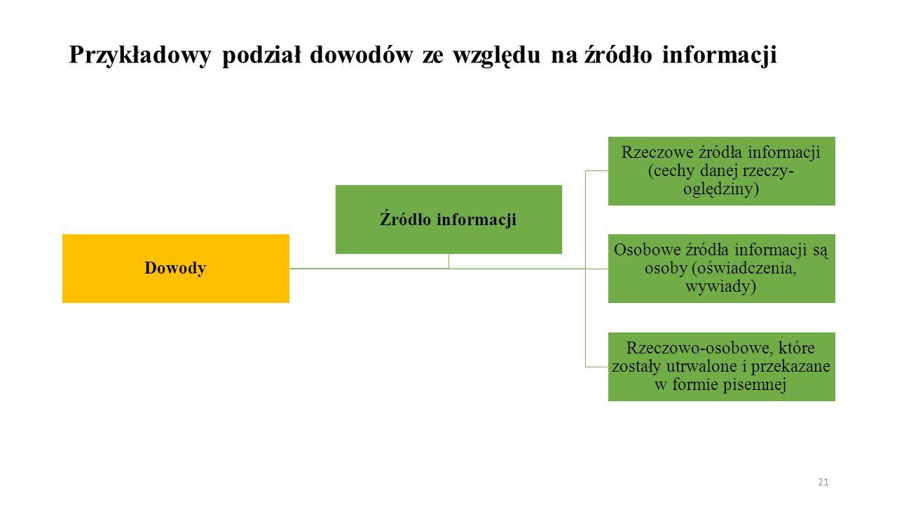 Przykładowy podział dowodów ze względu na źródło informacji Dowody Rzeczowe źródła informacji (cechy danej rzeczy- oględziny) Osobowe źródła informacji są osoby (oświadczenia, wywiady) Rzeczowo-osobowe, które zostały utrwalone i przekazane w formie pisemnej Źródło informacji 21