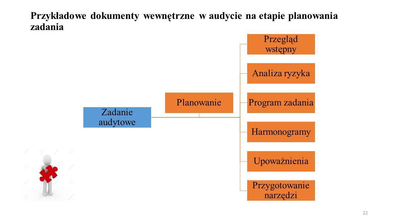 Przykładowe dokumenty wewnętrzne w audycie na etapie planowania zadania Zadanie audytowe Przegląd wstępny Analiza ryzyka Program zadania Harmonogramy Upoważnienia Przygotowanie narzędzi Planowanie 22