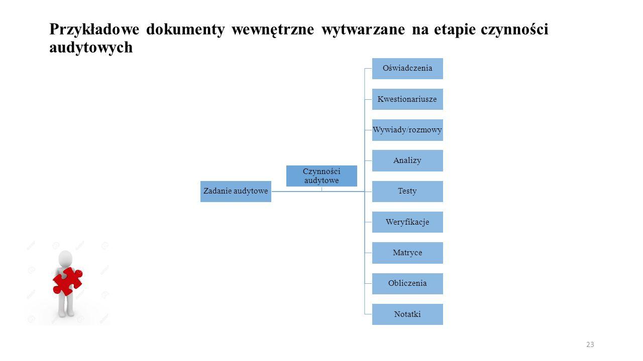 Przykładowe dokumenty wewnętrzne wytwarzane na etapie czynności audytowych Zadanie audytowe Oświadczenia Kwestionariusze Wywiady/rozmowy Analizy Testy Weryfikacje Matryce Obliczenia Notatki Czynności audytowe 23