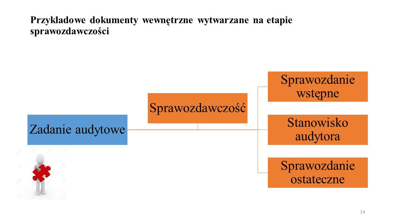 Przykładowe dokumenty wewnętrzne wytwarzane na etapie sprawozdawczości Zadanie audytowe Sprawozdanie wstępne Stanowisko audytora Sprawozdanie ostateczne Sprawozdawczość 24