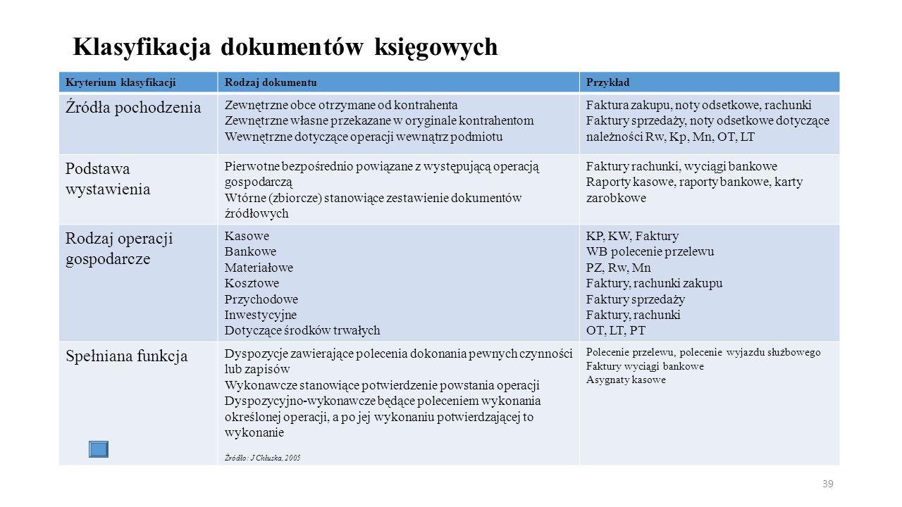Klasyfikacja dokumentów księgowych Kryterium klasyfikacjiRodzaj dokumentuPrzykład Źródła pochodzenia Zewnętrzne obce otrzymane od kontrahenta Zewnętrzne własne przekazane w oryginale kontrahentom Wewnętrzne dotyczące operacji wewnątrz podmiotu Faktura zakupu, noty odsetkowe, rachunki Faktury sprzedaży, noty odsetkowe dotyczące należności Rw, Kp, Mn, OT, LT Podstawa wystawienia Pierwotne bezpośrednio powiązane z występującą operacją gospodarczą Wtórne (zbiorcze) stanowiące zestawienie dokumentów źródłowych Faktury rachunki, wyciągi bankowe Raporty kasowe, raporty bankowe, karty zarobkowe Rodzaj operacji gospodarcze Kasowe Bankowe Materiałowe Kosztowe Przychodowe Inwestycyjne Dotyczące środków trwałych KP, KW, Faktury WB polecenie przelewu PZ, Rw, Mn Faktury, rachunki zakupu Faktury sprzedaży Faktury, rachunki OT, LT, PT Spełniana funkcja Dyspozycje zawierające polecenia dokonania pewnych czynności lub zapisów Wykonawcze stanowiące potwierdzenie powstania operacji Dyspozycyjno-wykonawcze będące poleceniem wykonania określonej operacji, a po jej wykonaniu potwierdzającej to wykonanie Żródło: J Chłuska, 2005 Polecenie przelewu, polecenie wyjazdu służbowego Faktury wyciągi bankowe Asygnaty kasowe 39