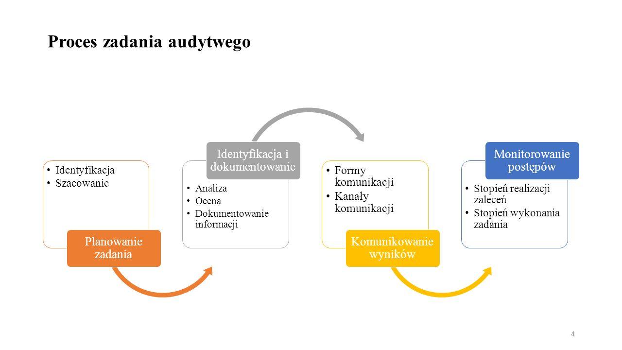 Proces zadania audytwego Identyfikacja Szacowanie Planowanie zadania Analiza Ocena Dokumentowanie informacji Identyfikacja i dokumentowanie Formy komunikacji Kanały komunikacji Komunikowanie wyników Stopień realizacji zaleceń Stopień wykonania zadania Monitorowanie postępów 4