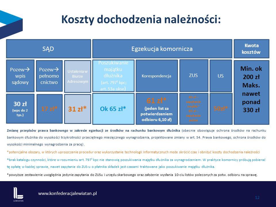 www.konfederacjalewiatan.pl 12 Koszty dochodzenia należności: Zmianę przepisów prawa bankowego w zakresie egzekucji ze środków na rachunku bankowym dł