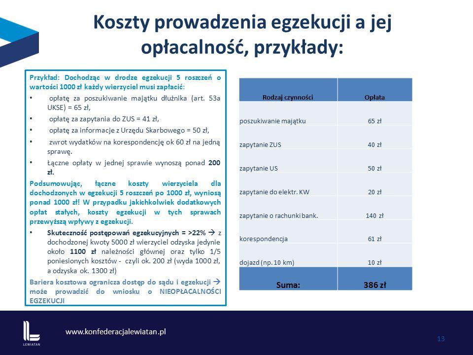 www.konfederacjalewiatan.pl 13 Koszty prowadzenia egzekucji a jej opłacalność, przykłady: Przykład: Dochodząc w drodze egzekucji 5 roszczeń o wartości