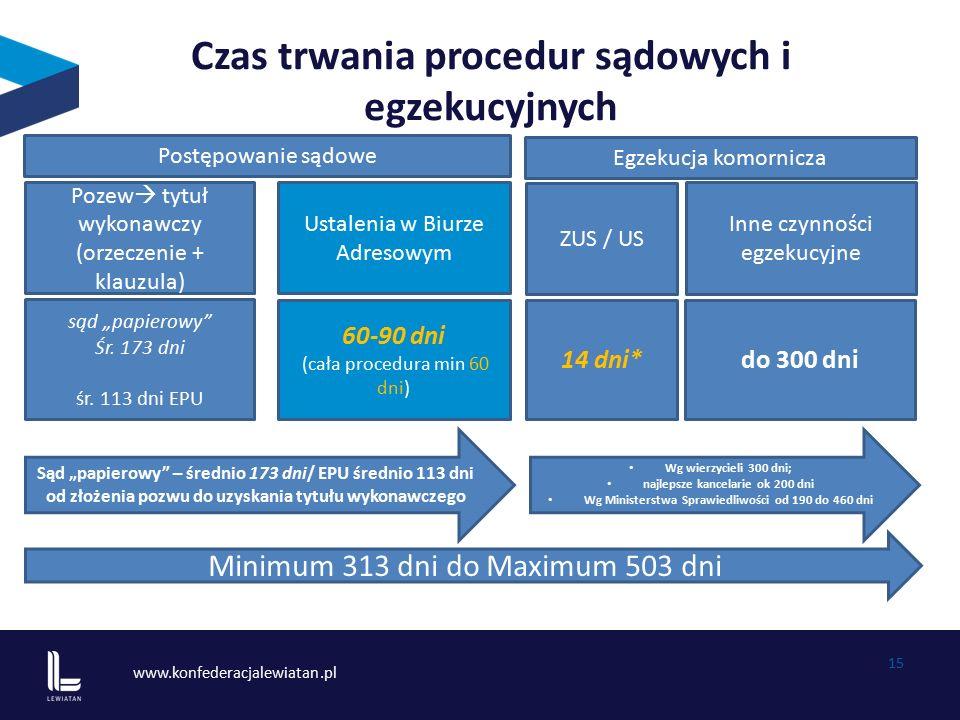 www.konfederacjalewiatan.pl 15 Czas trwania procedur sądowych i egzekucyjnych Pozew  tytuł wykonawczy (orzeczenie + klauzula) Ustalenia w Biurze Adre