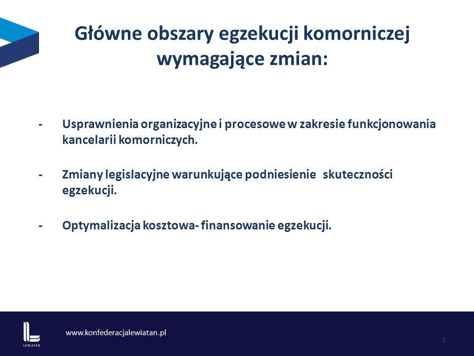 www.konfederacjalewiatan.pl 3 Główne obszary egzekucji komorniczej wymagające zmian: - Usprawnienia organizacyjne i procesowe w zakresie funkcjonowani
