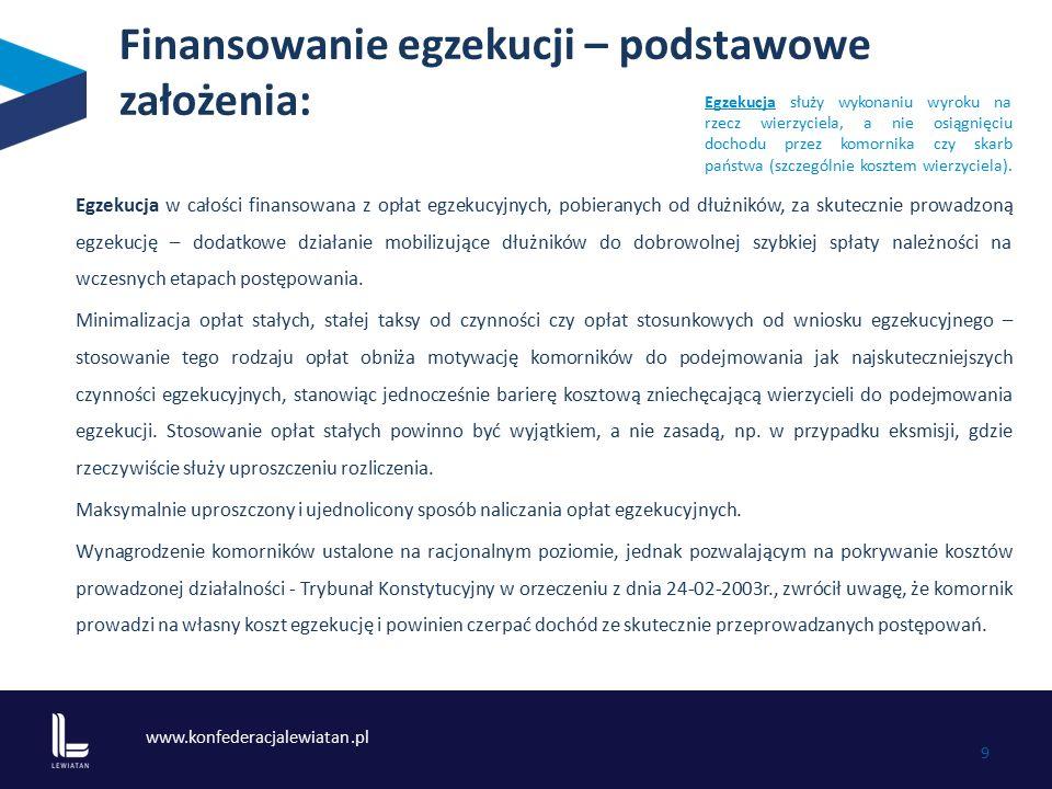 www.konfederacjalewiatan.pl 9 Finansowanie egzekucji – podstawowe założenia: Egzekucja w całości finansowana z opłat egzekucyjnych, pobieranych od dłu