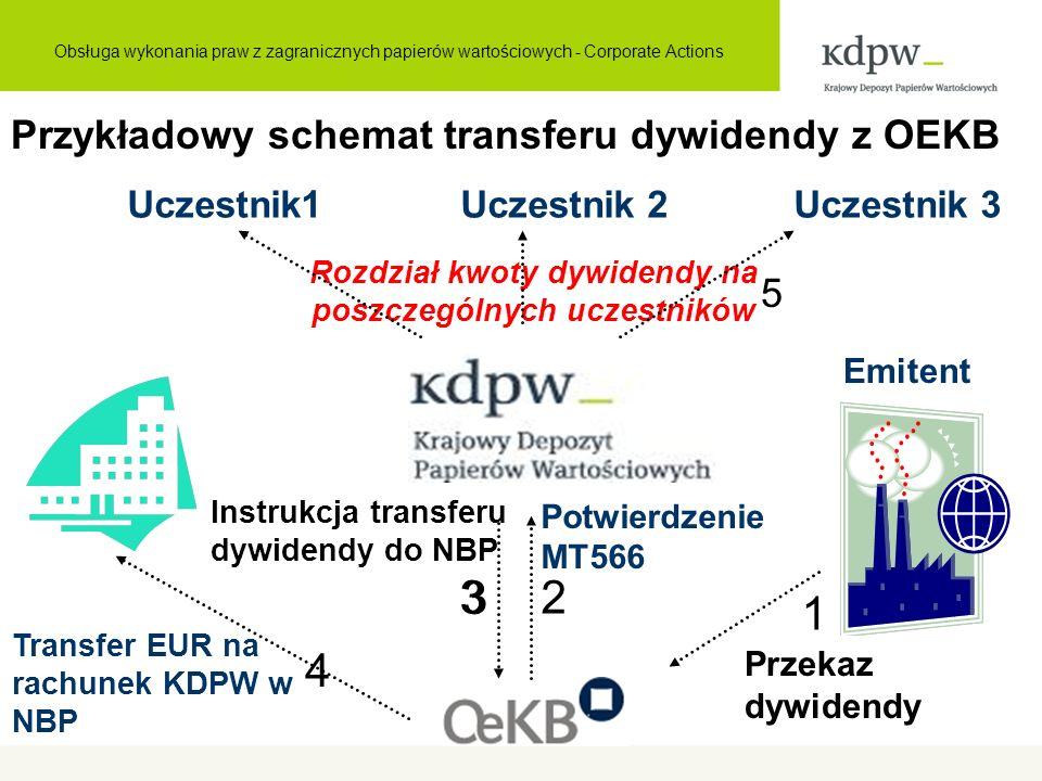 Rozdział kwoty dywidendy na poszczególnych uczestników Transfer EUR na rachunek KDPW w NBP Potwierdzenie MT566 Emitent Uczestnik1 Uczestnik 2 Uczestnik 3 1 2 Przekaz dywidendy 3 Instrukcja transferu dywidendy do NBP Przykładowy schemat transferu dywidendy z OEKB 4 5 3 Obsługa wykonania praw z zagranicznych papierów wartościowych - Corporate Actions