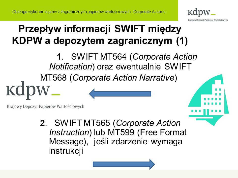 3.SWIFT MT567 (Corporate Action Status and Processing Advice) 4.