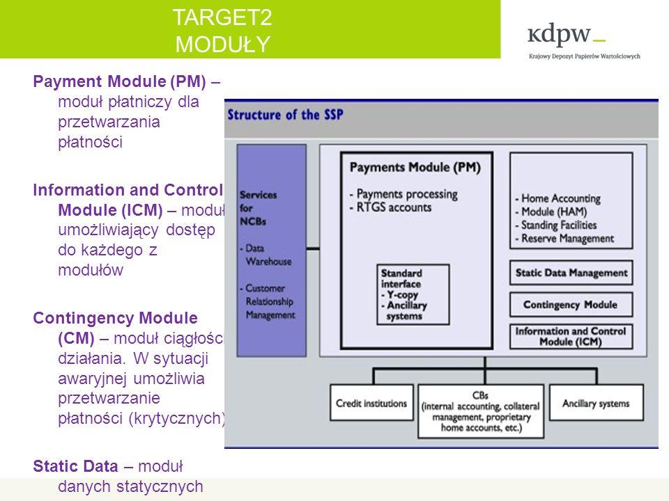 TARGET2 MODUŁY Payment Module (PM) – moduł płatniczy dla przetwarzania płatności Information and Control Module (ICM) – moduł umożliwiający dostęp do każdego z modułów Contingency Module (CM) – moduł ciągłości działania.