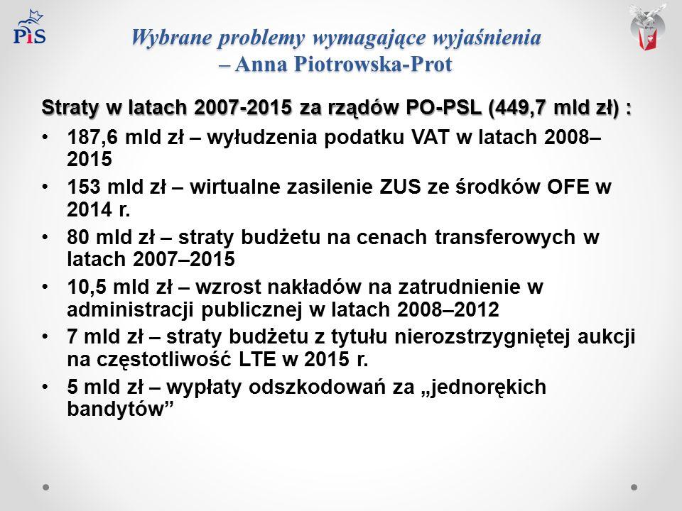Wybrane problemy wymagające wyjaśnienia – Anna Piotrowska-Prot Straty w latach 2007-2015 za rządów PO-PSL (449,7 mld zł) : 187,6 mld zł – wyłudzenia podatku VAT w latach 2008– 2015 153 mld zł – wirtualne zasilenie ZUS ze środków OFE w 2014 r.