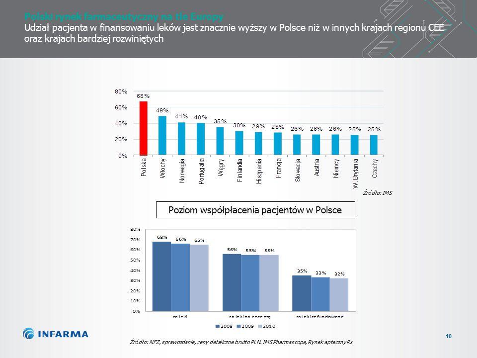 10 Polski rynek farmaceutyczny na tle Europy Udział pacjenta w finansowaniu leków jest znacznie wyższy w Polsce niż w innych krajach regionu CEE oraz krajach bardziej rozwiniętych Źródło: NFZ, sprawozdanie, ceny detaliczne brutto PLN.