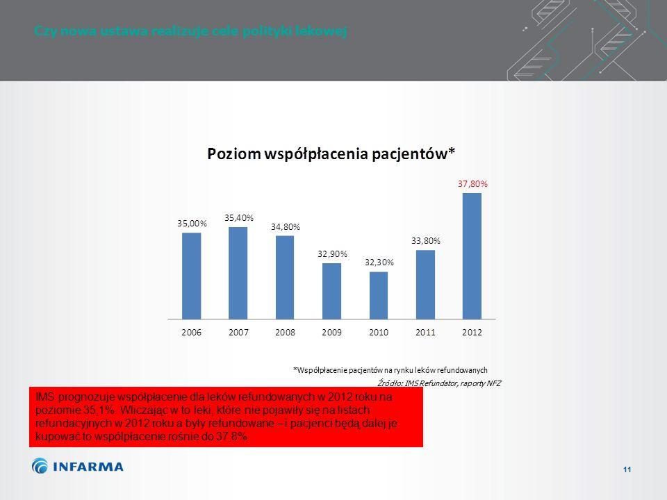 11 Czy nowa ustawa realizuje cele polityki lekowej Źródło: IMS Refundator, raporty NFZ *Współpłacenie pacjentów na rynku leków refundowanych IMS prognozuje współpłacenie dla leków refundowanych w 2012 roku na poziomie 35,1%.