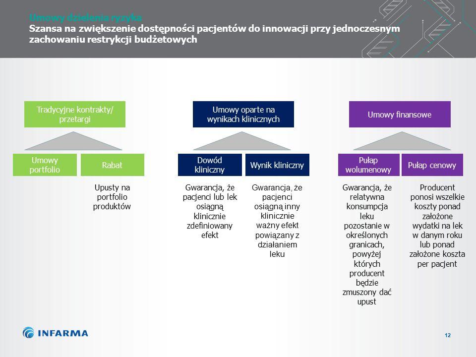 12 Umowy dzielenia ryzyka Szansa na zwiększenie dostępności pacjentów do innowacji przy jednoczesnym zachowaniu restrykcji budżetowych Rabat Umowy portfolio Dowód kliniczny Pułap wolumenowy Pułap cenowy Tradycyjne kontrakty/ przetargi Umowy oparte na wynikach klinicznych Umowy finansowe Wynik kliniczny Gwarancja, że pacjenci lub lek osiągną klinicznie zdefiniowany efekt Gwarancja, że pacjenci osiągną inny klinicznie ważny efekt powiązany z działaniem leku Gwarancja, że relatywna konsumpcja leku pozostanie w określonych granicach, powyżej których producent będzie zmuszony dać upust Producent ponosi wszelkie koszty ponad założone wydatki na lek w danym roku lub ponad założone koszta per pacjent Upusty na portfolio produktów