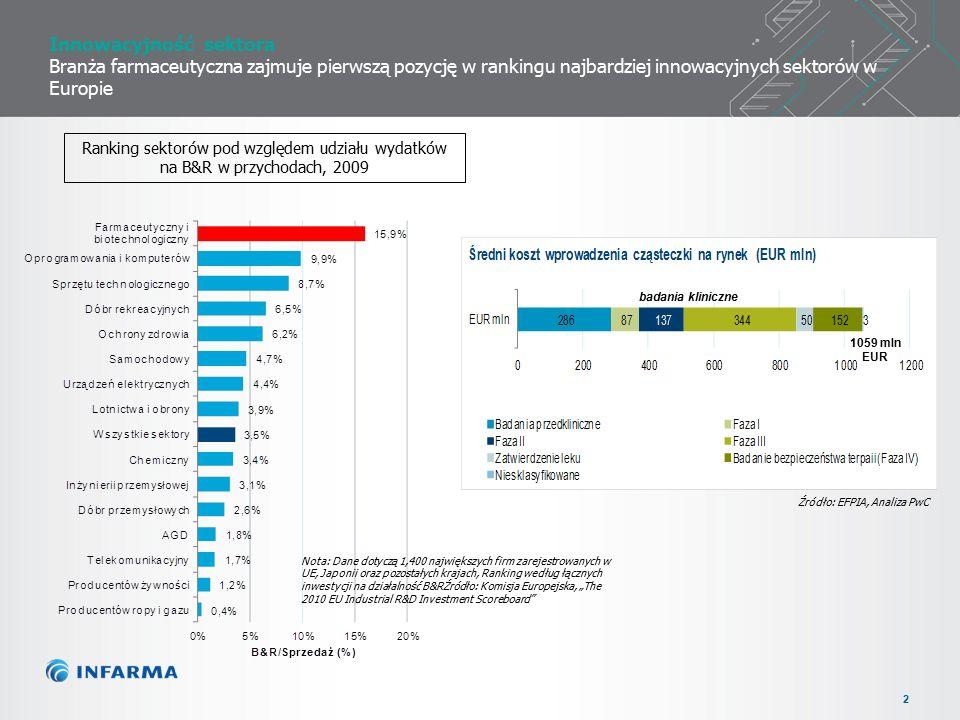 """2 Innowacyjność sektora Branża farmaceutyczna zajmuje pierwszą pozycję w rankingu najbardziej innowacyjnych sektorów w Europie Ranking sektorów pod względem udziału wydatków na B&R w przychodach, 2009 badania kliniczne 1059 mln EUR Źródło: EFPIA, Analiza PwC Nota: Dane dotyczą 1,400 największych firm zarejestrowanych w UE, Japonii oraz pozostałych krajach, Ranking według łącznych inwestycji na działalność B&RŹródło: Komisja Europejska, """"The 2010 EU Industrial R&D Investment Scoreboard"""