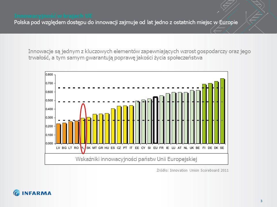 3 Innowacyjność w krajach UE Polska pod względem dostępu do innowacji zajmuje od lat jedno z ostatnich miejsc w Europie Wskaźniki innowacyjności państw Unii Europejskiej Żródło: Innovation Union Scoreboard 2011 Innowacje są jednym z kluczowych elementów zapewniających wzrost gospodarczy oraz jego trwałość, a tym samym gwarantują poprawę jakości życia społeczeństwa