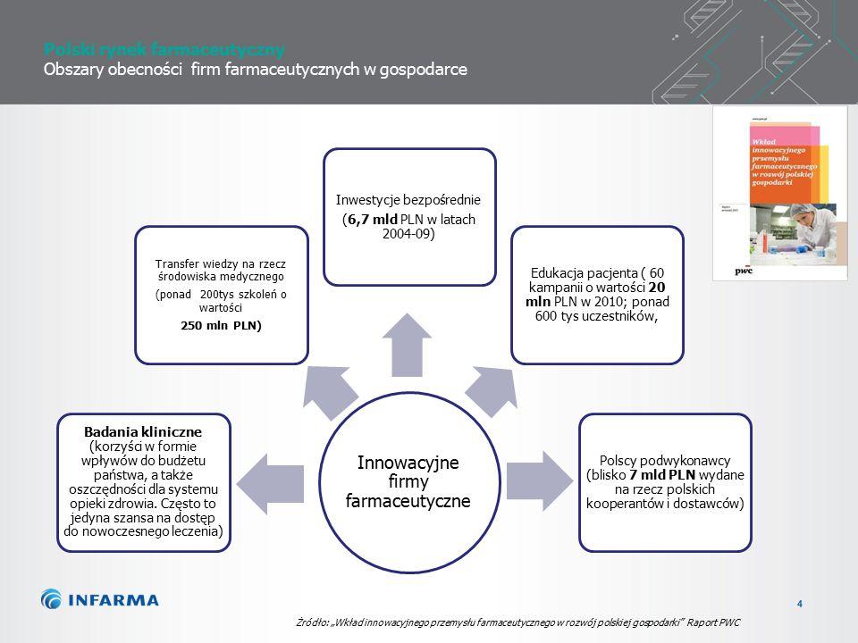 4 Polski rynek farmaceutyczny Obszary obecności firm farmaceutycznych w gospodarce Innowacyjne firmy farmaceutyczne Badania kliniczne (korzyści w formie wpływów do budżetu państwa, a także oszczędności dla systemu opieki zdrowia.