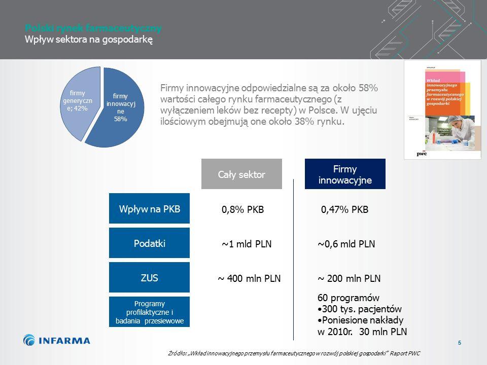 5 Polski rynek farmaceutyczny Wpływ sektora na gospodarkę Firmy innowacyjne odpowiedzialne są za około 58% wartości całego rynku farmaceutycznego (z wyłączeniem leków bez recepty) w Polsce.