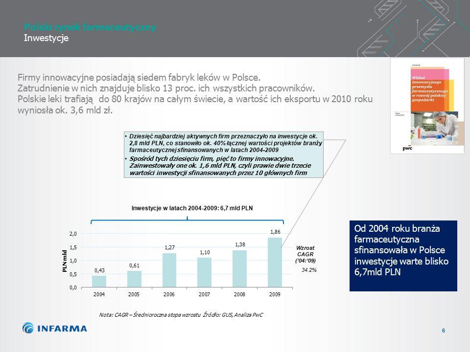 6 Polski rynek farmaceutyczny Inwestycje Od 2004 roku branża farmaceutyczna sfinansowała w Polsce inwestycje warte blisko 6,7mld PLN Wzrost CAGR ('04:'09) 34.2% Firmy innowacyjne posiadają siedem fabryk leków w Polsce.
