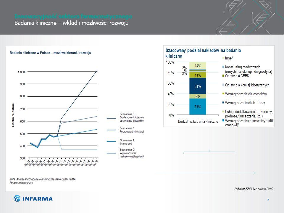 7 Innowacyjność sektora farmaceutycznego Badania kliniczne – wkład i możliwości rozwoju Źródło: EFPIA, Analiza PwC