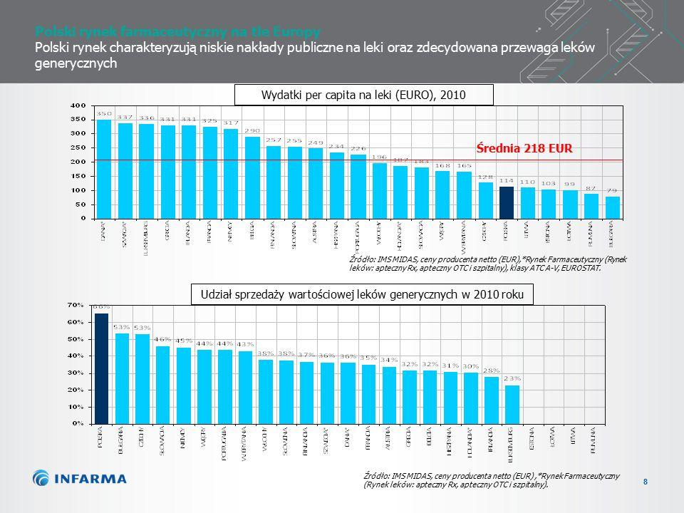 8 Polski rynek farmaceutyczny na tle Europy Polski rynek charakteryzują niskie nakłady publiczne na leki oraz zdecydowana przewaga leków generycznych Źródło: IMS MIDAS, ceny producenta netto (EUR),*Rynek Farmaceutyczny (Rynek leków: apteczny Rx, apteczny OTC i szpitalny).