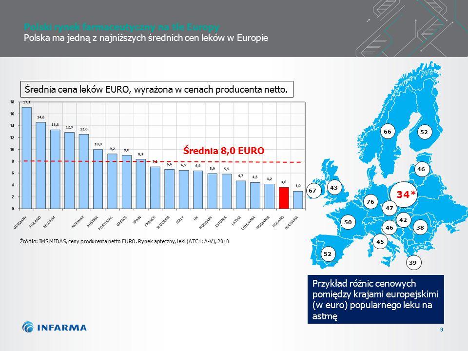 9 Średnia 8,0 EURO Średnia cena leków EURO, wyrażona w cenach producenta netto.