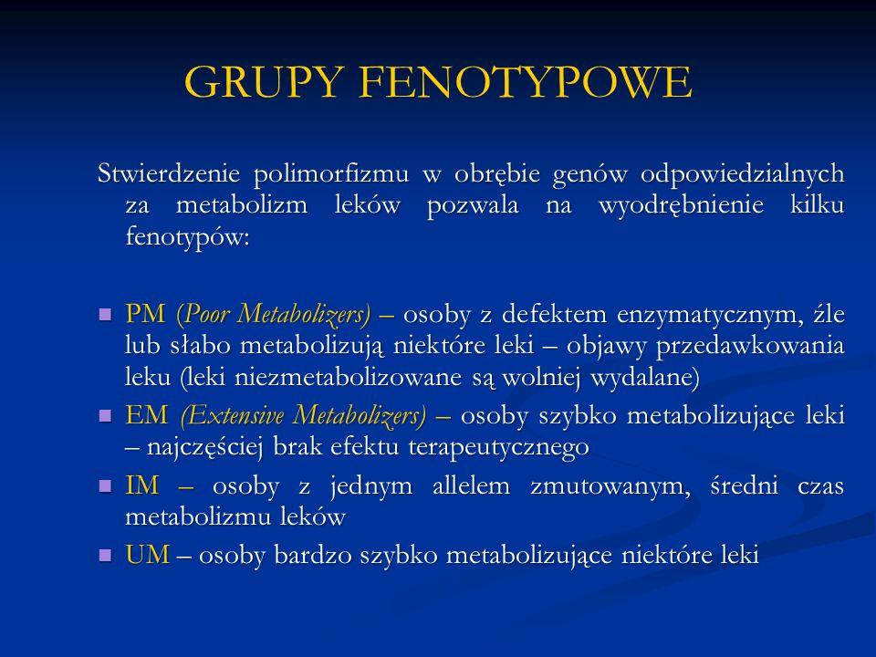 GRUPY FENOTYPOWE Stwierdzenie polimorfizmu w obrębie genów odpowiedzialnych za metabolizm leków pozwala na wyodrębnienie kilku fenotypów: PM (Poor Metabolizers) – osoby z defektem enzymatycznym, źle lub słabo metabolizują niektóre leki – objawy przedawkowania leku (leki niezmetabolizowane są wolniej wydalane) PM (Poor Metabolizers) – osoby z defektem enzymatycznym, źle lub słabo metabolizują niektóre leki – objawy przedawkowania leku (leki niezmetabolizowane są wolniej wydalane) EM (Extensive Metabolizers) – osoby szybko metabolizujące leki – najczęściej brak efektu terapeutycznego EM (Extensive Metabolizers) – osoby szybko metabolizujące leki – najczęściej brak efektu terapeutycznego IM – osoby z jednym allelem zmutowanym, średni czas metabolizmu leków IM – osoby z jednym allelem zmutowanym, średni czas metabolizmu leków UM – osoby bardzo szybko metabolizujące niektóre leki UM – osoby bardzo szybko metabolizujące niektóre leki