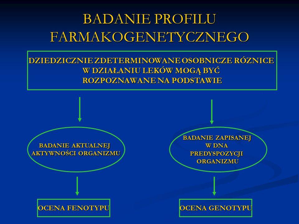 BADANIE PROFILU FARMAKOGENETYCZNEGO BADANIE AKTUALNEJ AKTYWNOŚCI ORGANIZMU BADANIE ZAPISANEJ W DNA PREDYSPOZYCJIORGANIZMU OCENA FENOTYPU OCENA GENOTYPU DZIEDZICZNIE ZDETERMINOWANE OSOBNICZE RÓZNICE W DZIAŁANIU LEKÓW MOGĄ BYĆ ROZPOZNAWANE NA PODSTAWIE