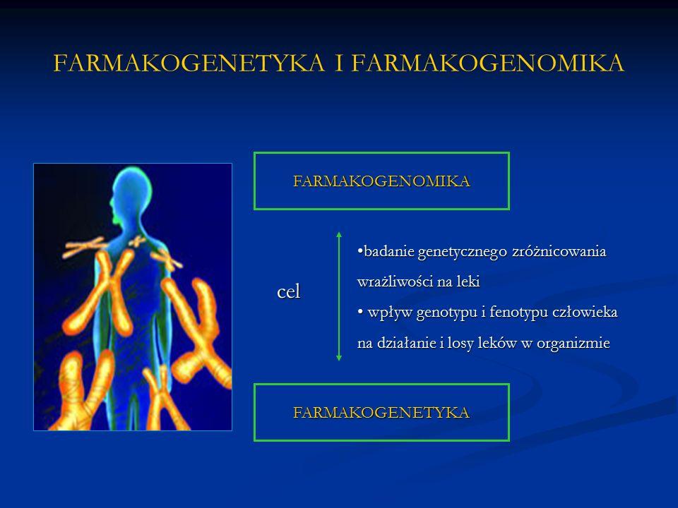FARMAKOGENETYKA Zajmuje się badaniem wpływu pojedynczego genu na odpowiedź organizmu na leki, Zajmuje się badaniem wpływu pojedynczego genu na odpowiedź organizmu na leki, Bada wpływ mutacji pojedynczego genu na odpowiedź na lek Bada wpływ mutacji pojedynczego genu na odpowiedź na lek Bada więc zależność: GEN LEK REAKCJA ORGAZNIZMU Zmiany te dotyczące genu są niezależne od badanej tkanki i stanowią dziedziczną cechę danej osoby.