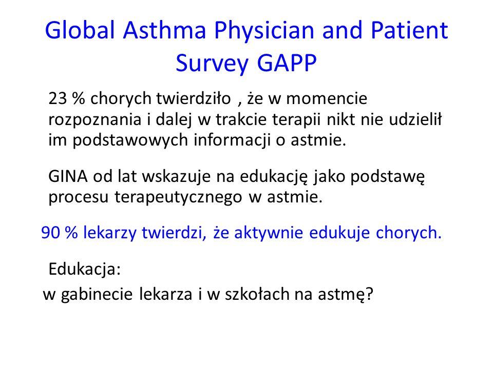 Global Asthma Physician and Patient Survey GAPP 23 % chorych twierdziło, że w momencie rozpoznania i dalej w trakcie terapii nikt nie udzielił im podstawowych informacji o astmie.