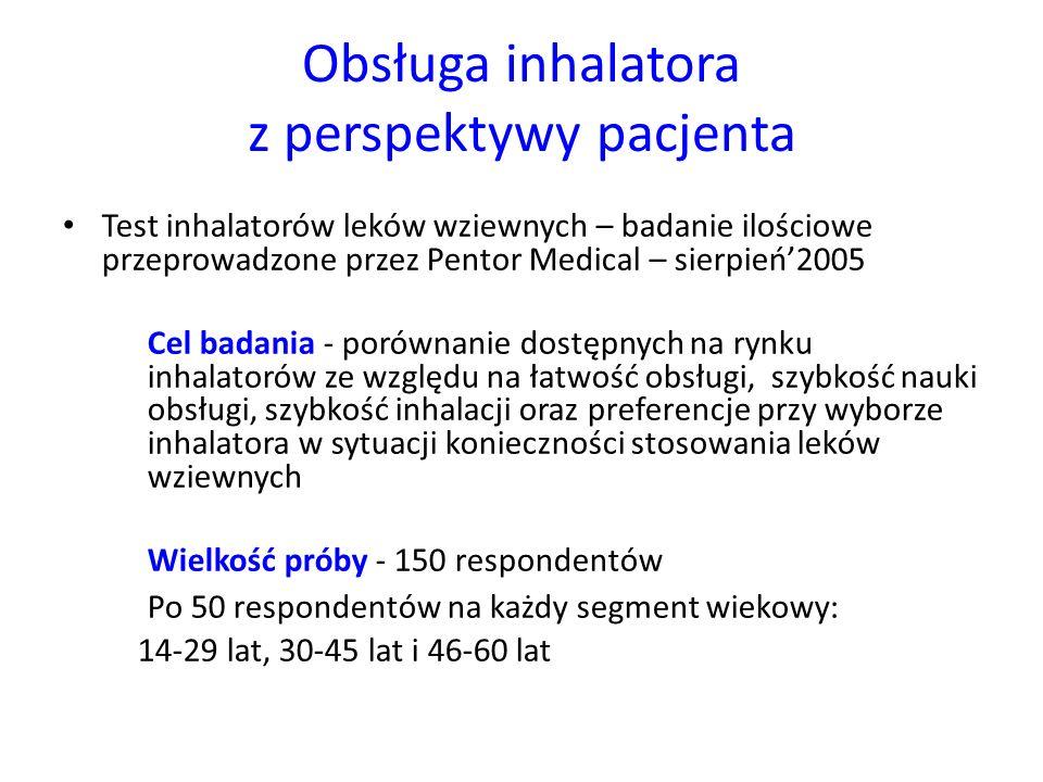 Obsługa inhalatora z perspektywy pacjenta Test inhalatorów leków wziewnych – badanie ilościowe przeprowadzone przez Pentor Medical – sierpień'2005 Cel badania - porównanie dostępnych na rynku inhalatorów ze względu na łatwość obsługi, szybkość nauki obsługi, szybkość inhalacji oraz preferencje przy wyborze inhalatora w sytuacji konieczności stosowania leków wziewnych Wielkość próby - 150 respondentów Po 50 respondentów na każdy segment wiekowy: 14-29 lat, 30-45 lat i 46-60 lat