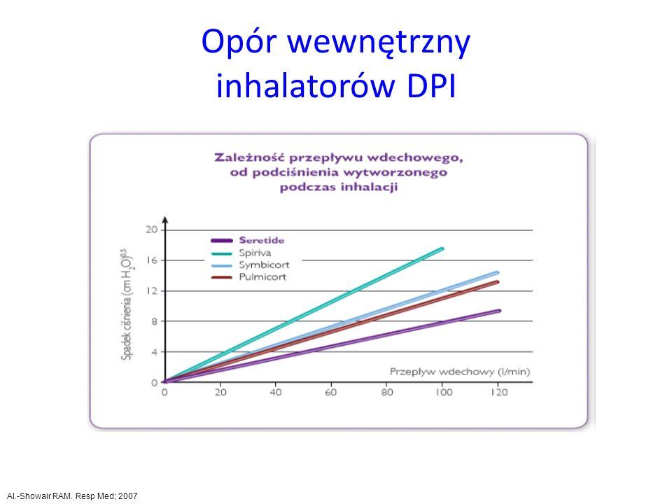 Opór wewnętrzny inhalatorów DPI Al.-Showair RAM. Resp Med; 2007