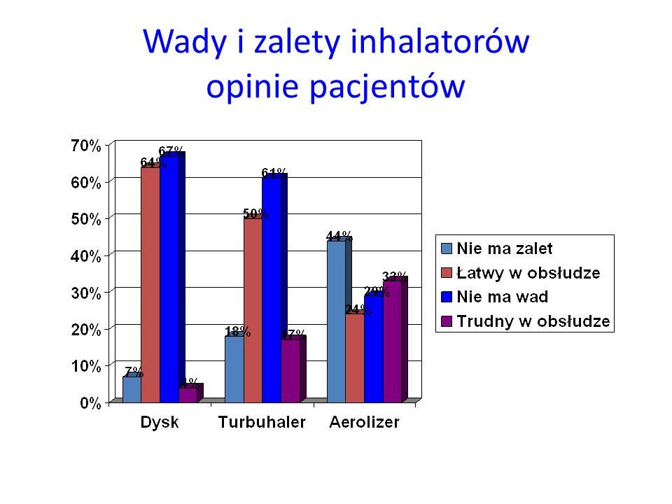 Wady i zalety inhalatorów opinie pacjentów