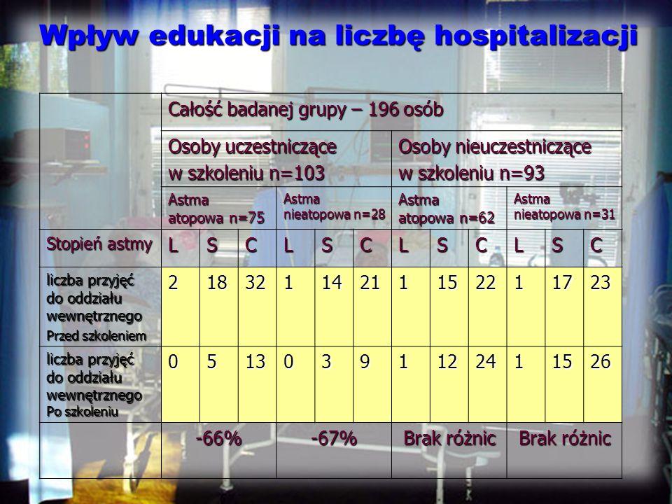 Wpływ edukacji na liczbę hospitalizacji Całość badanej grupy – 196 osób Osoby uczestniczące w szkoleniu n=103 Osoby nieuczestniczące w szkoleniu n=93 Astma atopowa n=75 Astma nieatopowa n=28 Astma atopowa n=62 Astma nieatopowa n=31 Stopień astmy LSCLSCLSCLSC liczba przyjęć do oddziału wewnętrznego Przed szkoleniem 21832114211152211723 liczba przyjęć do oddziału wewnętrznego Po szkoleniu 05130391122411526 -66%-67% Brak różnic
