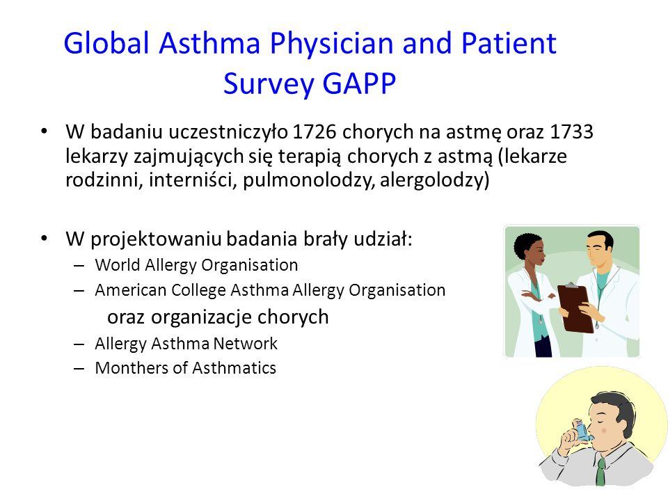Global Asthma Physician and Patient Survey GAPP W badaniu uczestniczyło 1726 chorych na astmę oraz 1733 lekarzy zajmujących się terapią chorych z astmą (lekarze rodzinni, interniści, pulmonolodzy, alergolodzy) W projektowaniu badania brały udział: – World Allergy Organisation – American College Asthma Allergy Organisation oraz organizacje chorych – Allergy Asthma Network – Monthers of Asthmatics