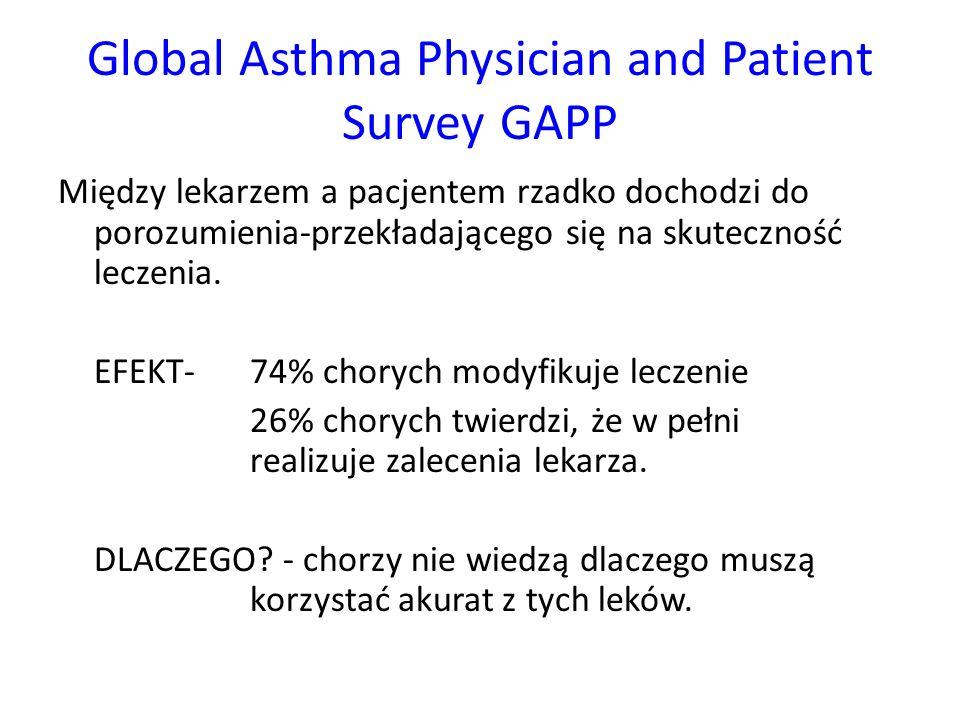 Global Asthma Physician and Patient Survey GAPP Chorzy nie są informowani na temat działań niepożądanych leków.