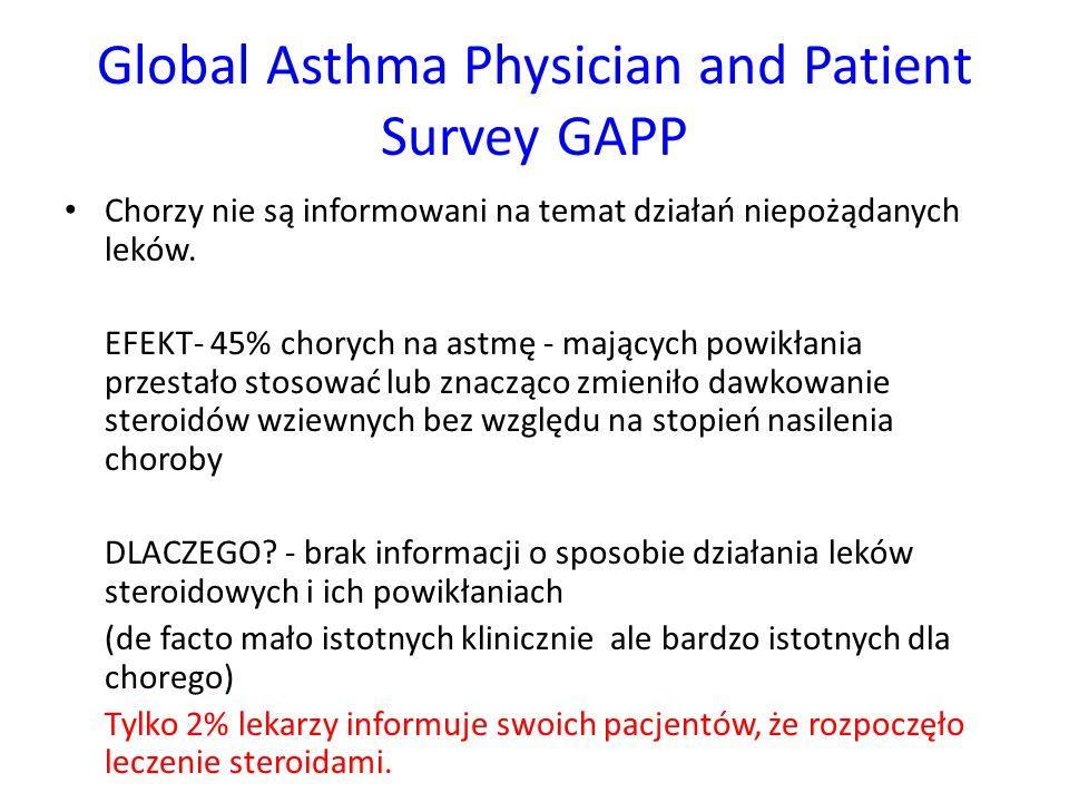 Global Asthma Physician and Patient Survey GAPP Steroidofobia GAPP obnażył prawdę o lęku przed stosowaniem steroidów zarówno wśród chorych jak i w grupie badanych lekarzy.