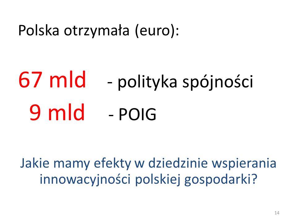 Polska otrzymała (euro): 67 mld - polityka spójności 9 mld - POIG Jakie mamy efekty w dziedzinie wspierania innowacyjności polskiej gospodarki.
