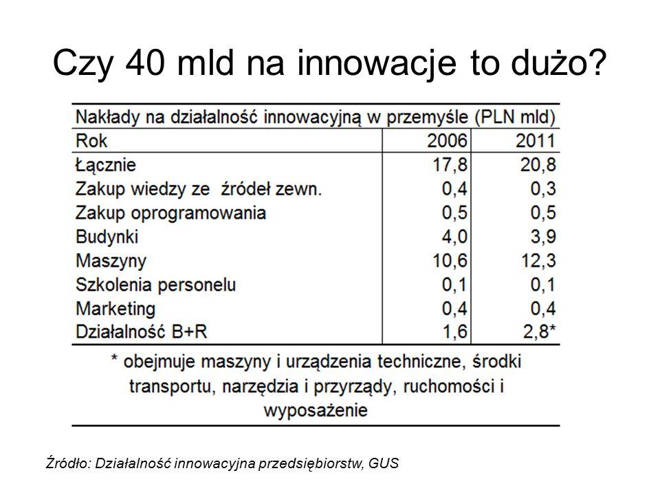 Czy 40 mld na innowacje to dużo Źródło: Działalność innowacyjna przedsiębiorstw, GUS