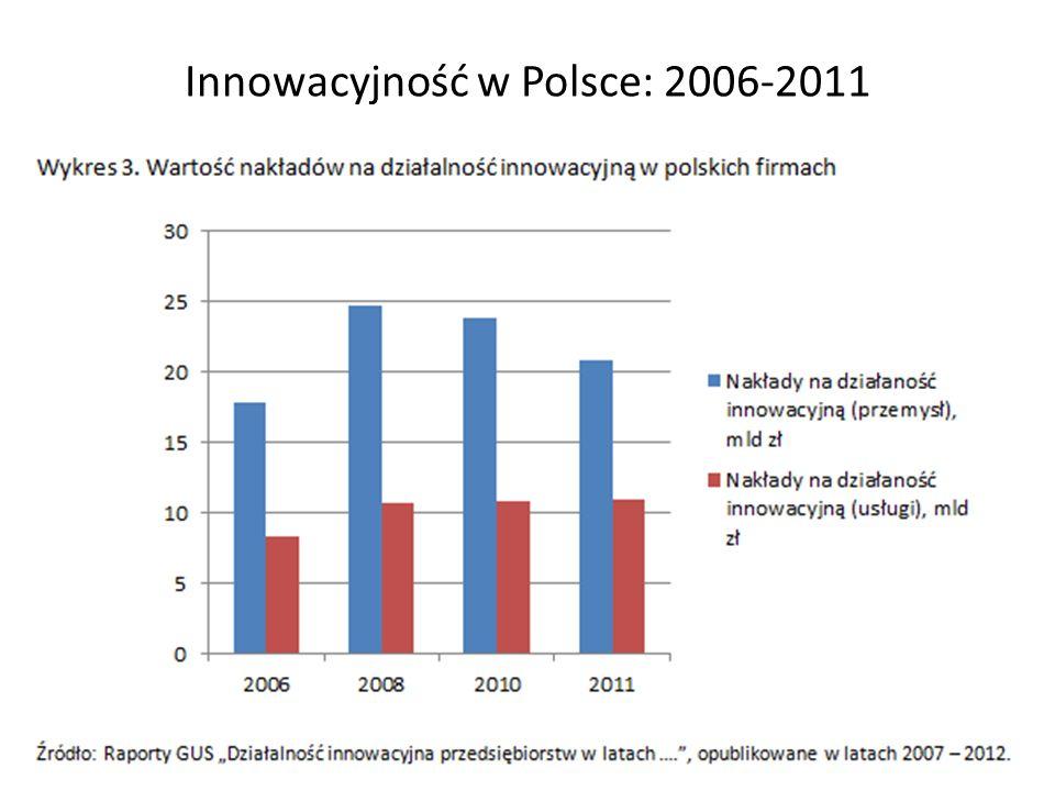 Innowacyjność w Polsce: 2006-2011 18