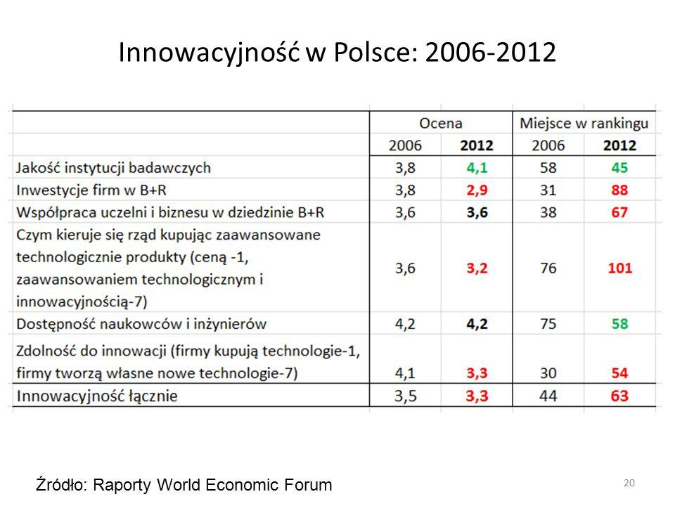 Innowacyjność w Polsce: 2006-2012 20 Źródło: Raporty World Economic Forum