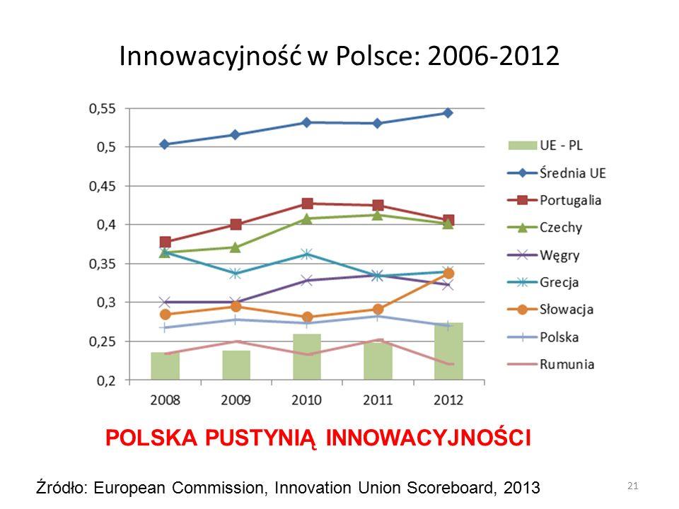 Innowacyjność w Polsce: 2006-2012 21 Źródło: European Commission, Innovation Union Scoreboard, 2013 POLSKA PUSTYNIĄ INNOWACYJNOŚCI