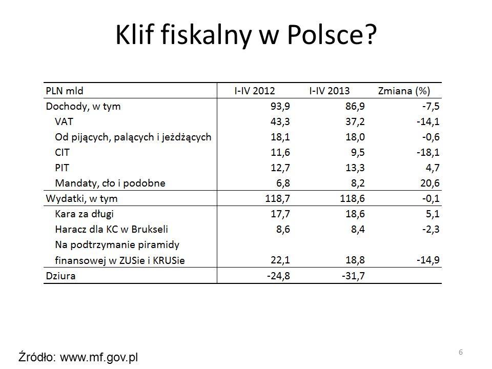Klif fiskalny w Polsce 6 Źródło: www.mf.gov.pl