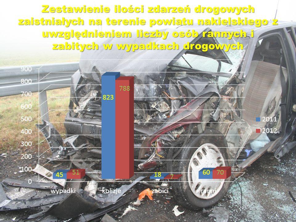 Zestawienie ilości zdarzeń drogowych zaistniałych na terenie powiatu nakielskiego z uwzględnieniem liczby osób rannych i zabitych w wypadkach drogowyc