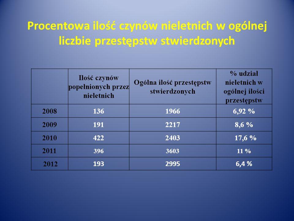 Procentowa ilość czynów nieletnich w ogólnej liczbie przestępstw stwierdzonych Ilość czynów popełnionych przez nieletnich Ogólna ilość przestępstw stw