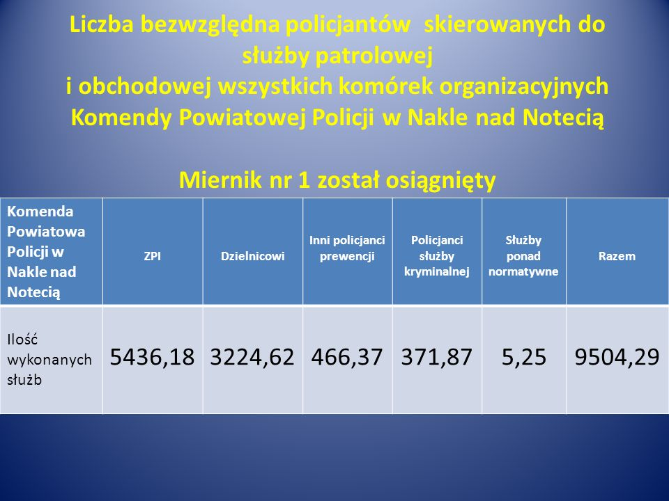 Liczba bezwzględna policjantów skierowanych do służby patrolowej i obchodowej wszystkich komórek organizacyjnych Komendy Powiatowej Policji w Nakle na