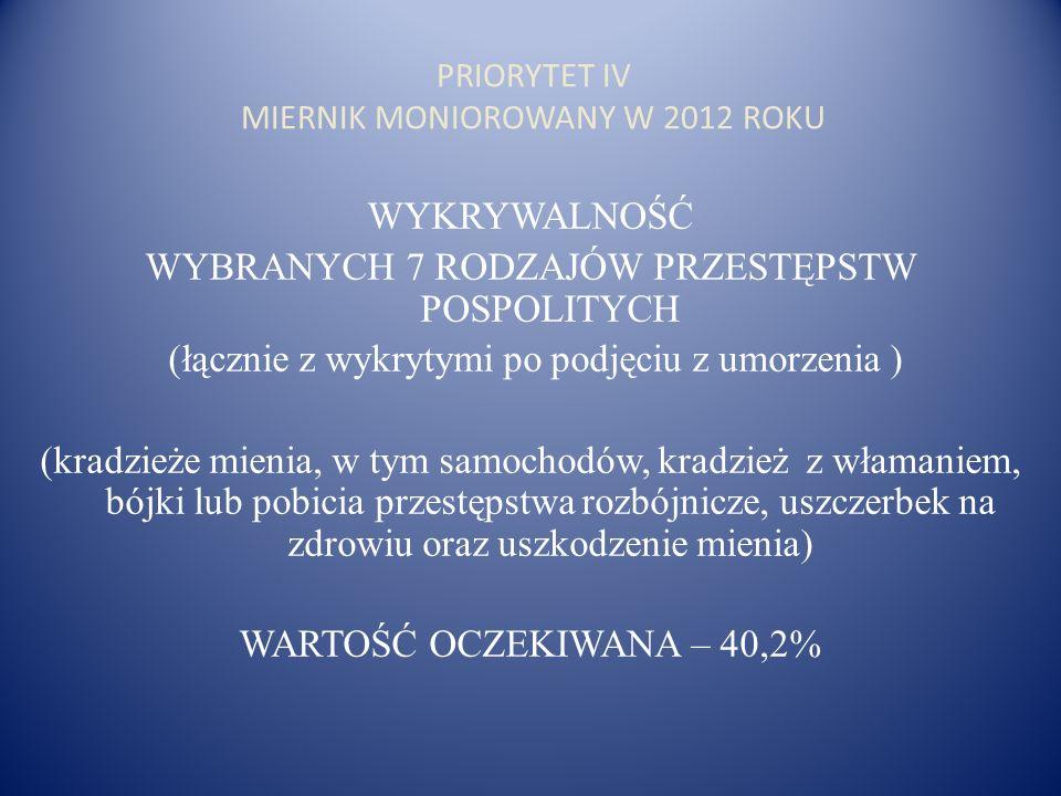 PRIORYTET IV MIERNIK MONIOROWANY W 2012 ROKU WYKRYWALNOŚĆ WYBRANYCH 7 RODZAJÓW PRZESTĘPSTW POSPOLITYCH (łącznie z wykrytymi po podjęciu z umorzenia )