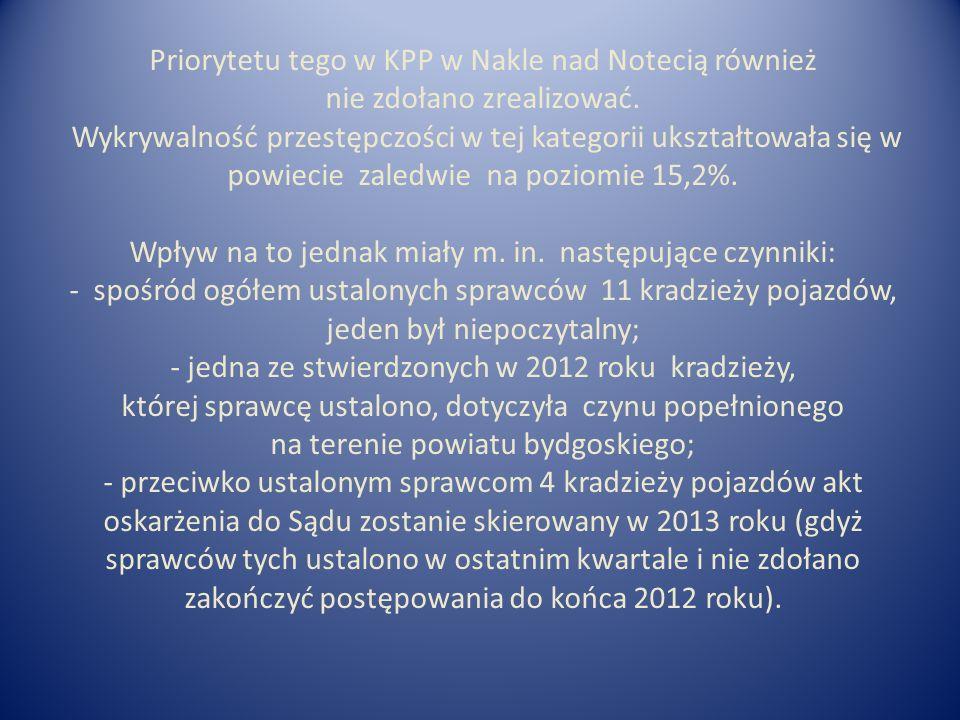 Priorytetu tego w KPP w Nakle nad Notecią również nie zdołano zrealizować. Wykrywalność przestępczości w tej kategorii ukształtowała się w powiecie za