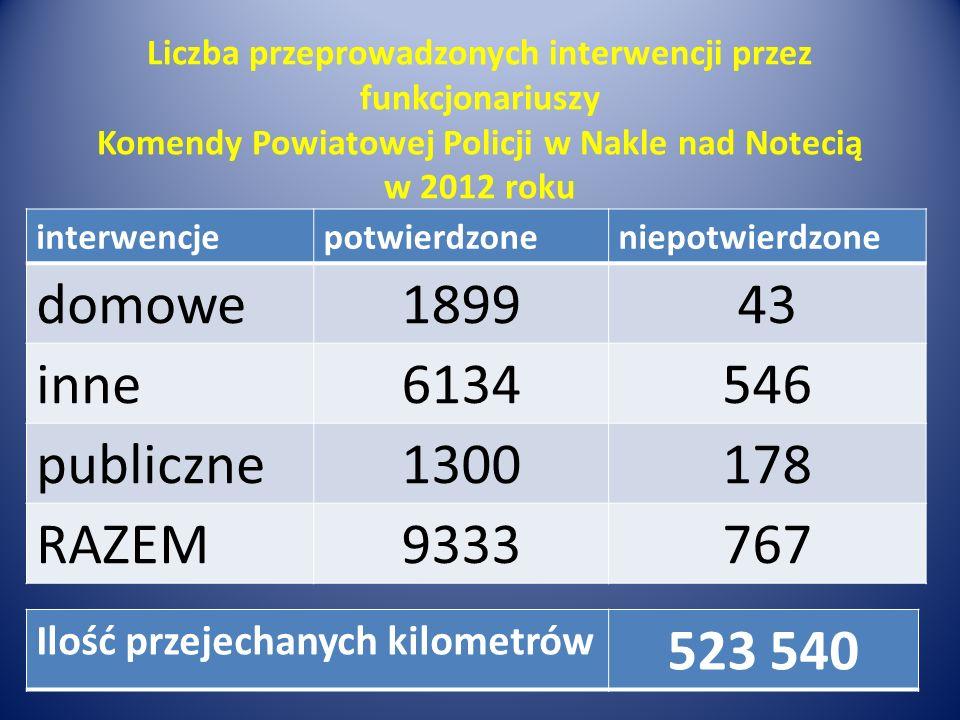 Liczba przeprowadzonych interwencji przez funkcjonariuszy Komendy Powiatowej Policji w Nakle nad Notecią w 2012 roku interwencjepotwierdzoneniepotwier